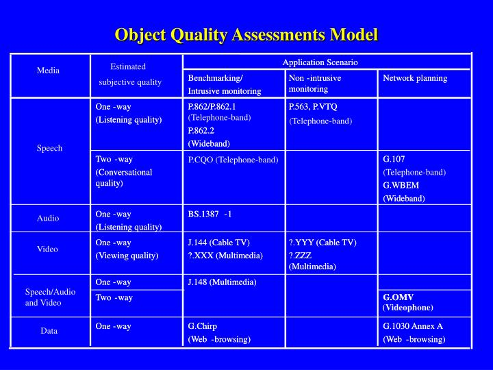 Object Quality Assessments Model