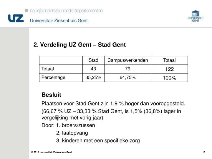 2. Verdeling UZ Gent – Stad Gent