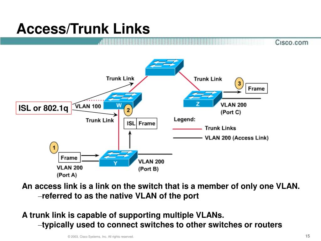 Define access link and trunk link in vlan