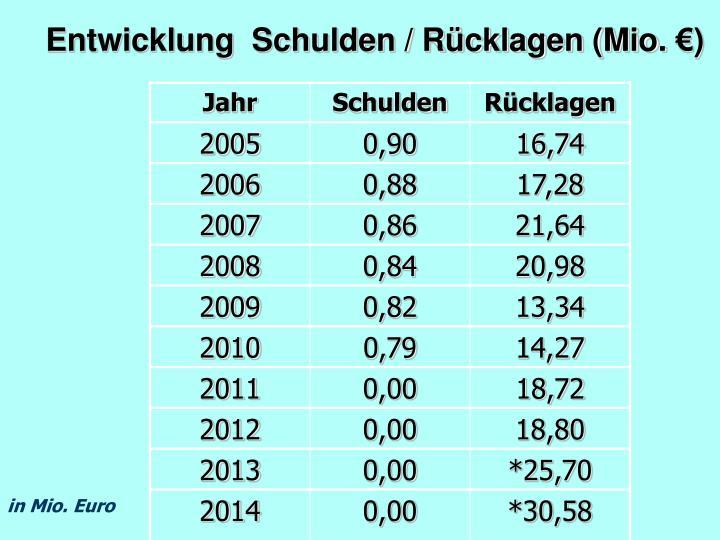 Entwicklung  Schulden / Rücklagen (Mio. €)