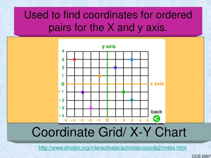 Used to find coordinates for ordered pairs for the X and y axis.