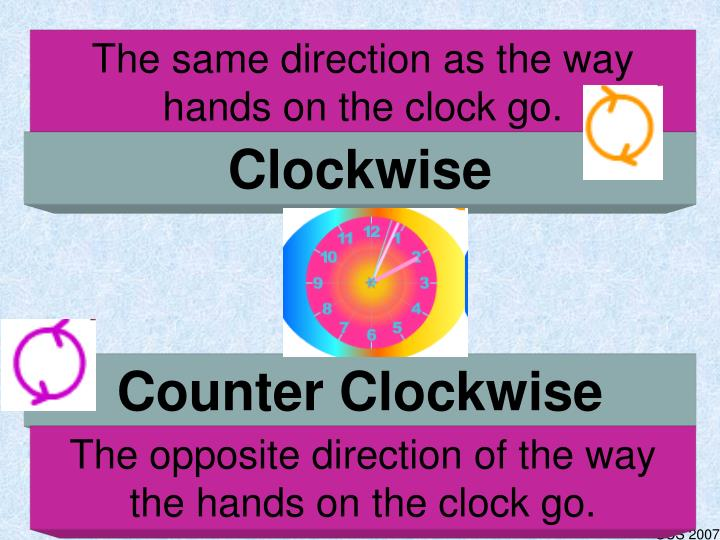 The same direction as the way hands on the clock go.
