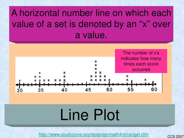 """A horizontal number line on which each value of a set is denoted by an """"x"""" over a value."""