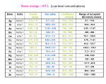 water sludge wt l low level concentrations