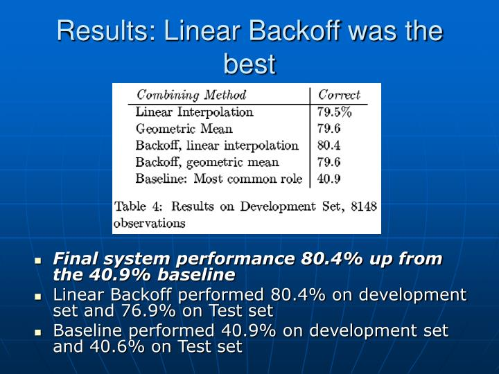 Results: Linear Backoff was the best