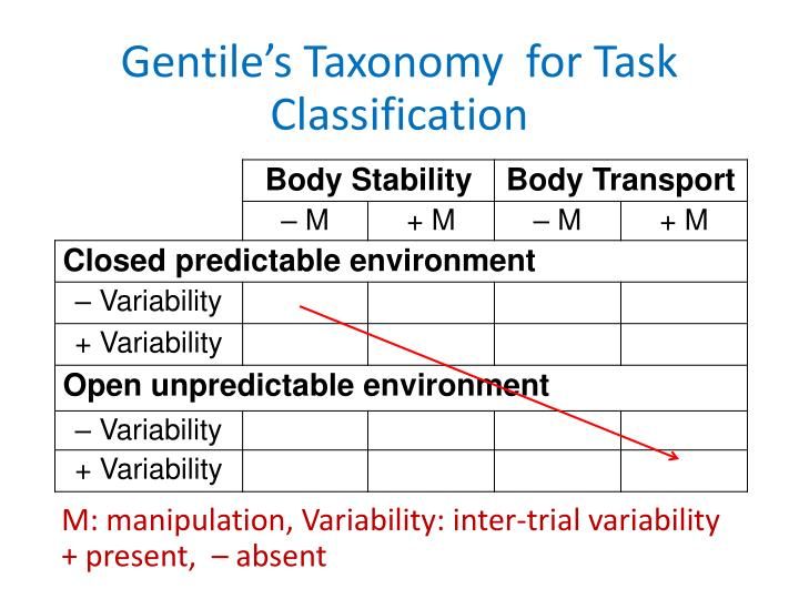 Gentile's Taxonomy  for Task Classification