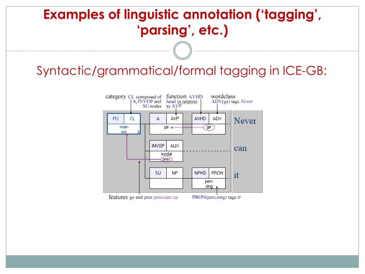 Examples of linguistic annotation ('tagging', 'parsing', etc.)