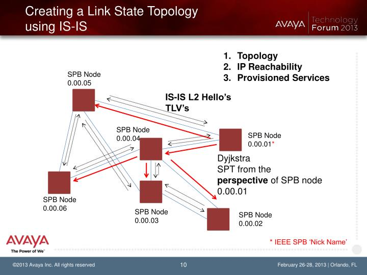 Creating a Link State Topology