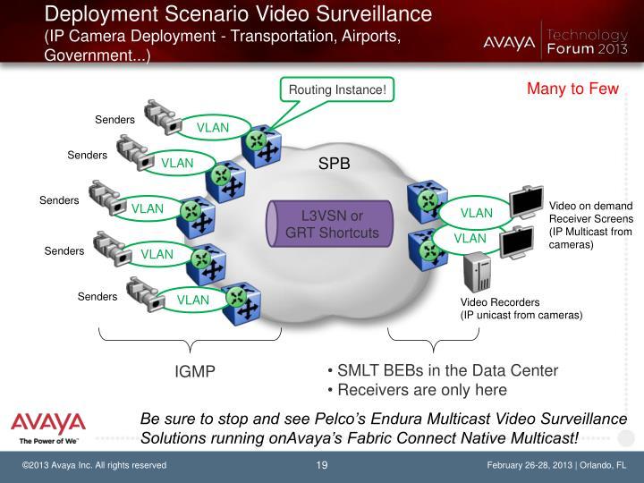 Deployment Scenario Video Surveillance