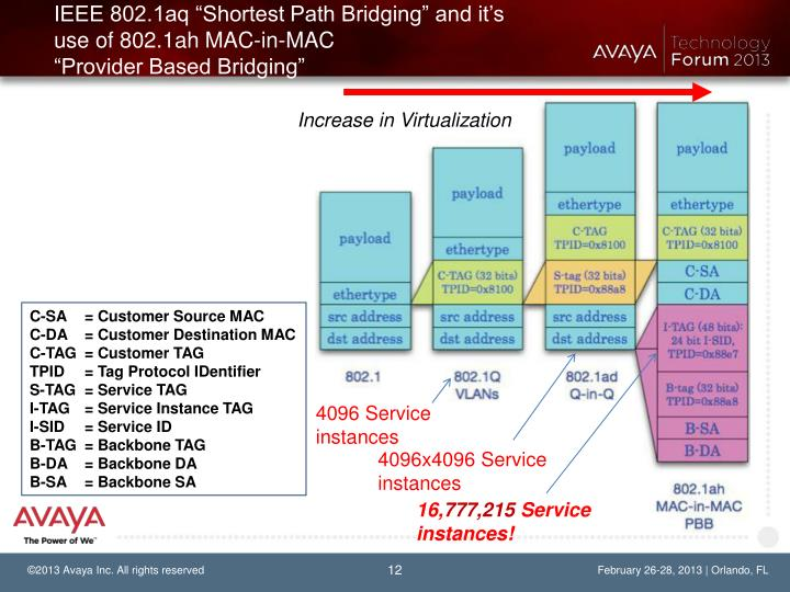 "IEEE 802.1aq ""Shortest Path Bridging"" and it's use of 802.1ah MAC-in-MAC"