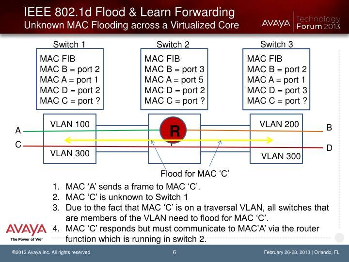 IEEE 802.1d Flood & Learn Forwarding