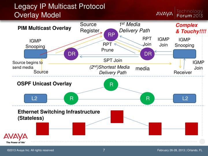 Legacy IP Multicast Protocol