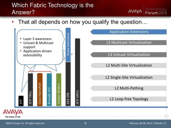 Which Fabric Technology is the Answer?