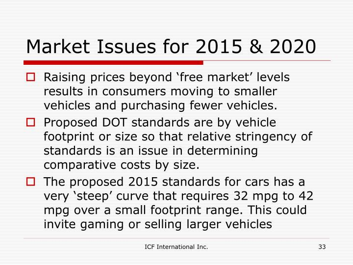 Market Issues for 2015 & 2020