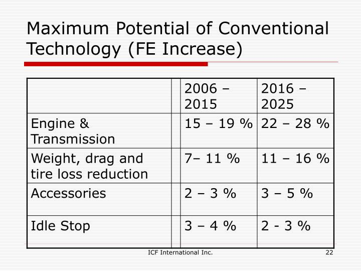 Maximum Potential of Conventional Technology (FE Increase)