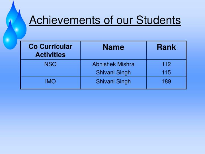 Achievements of our Students