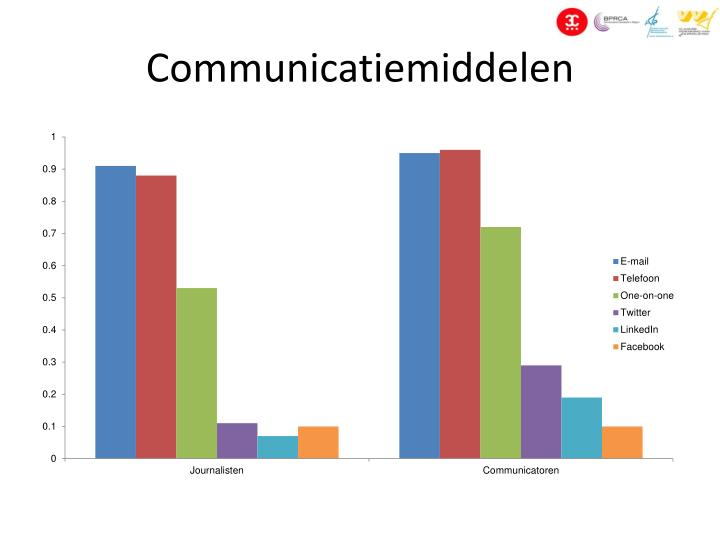 Communicatiemiddelen
