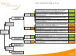 cost reduction issue tree