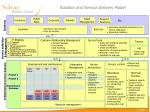 solution and service delivery model