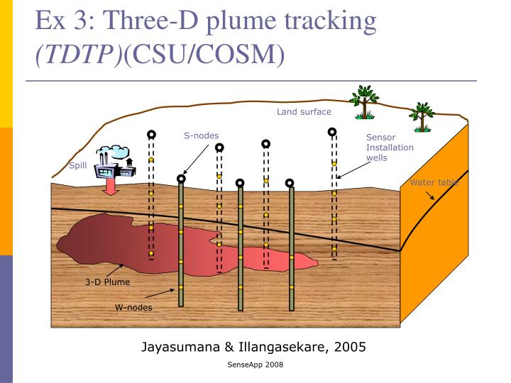 Ex 3: Three-D plume tracking