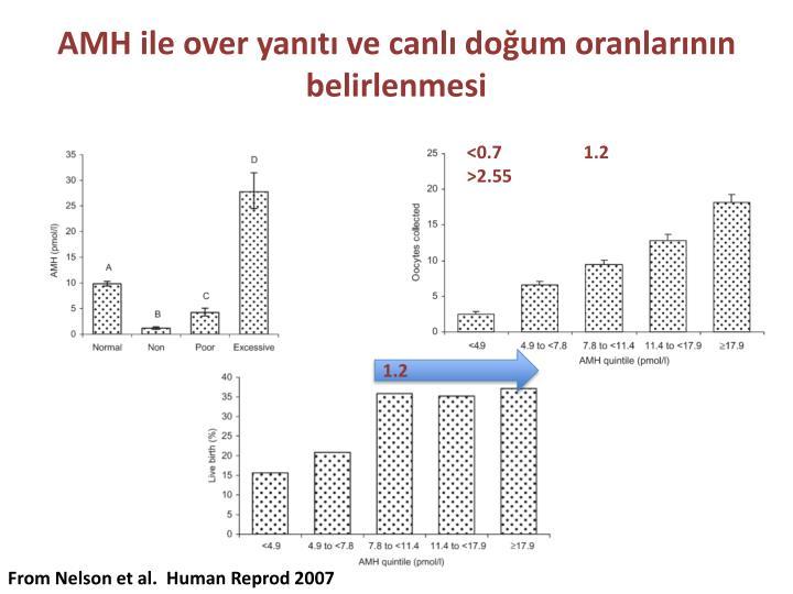 AMH ile over yanıtı ve canlı doğum oranlarının belirlenmesi