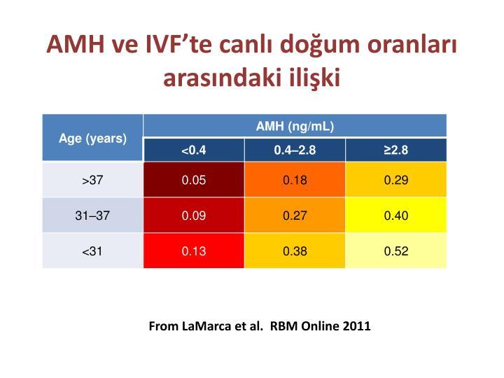 AMH ve IVF