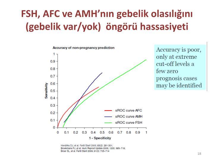 FSH, AFC ve AMH
