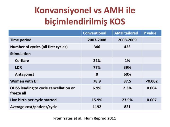 Konvansiyonel vs AMH ile biçimlendirilmiş KOS