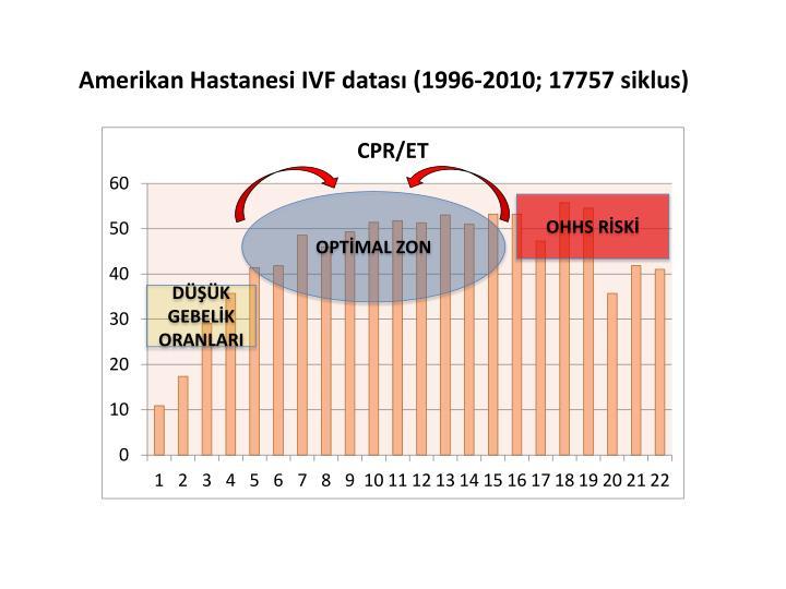 Amerikan Hastanesi IVF datası (1996-2010; 17757 siklus)