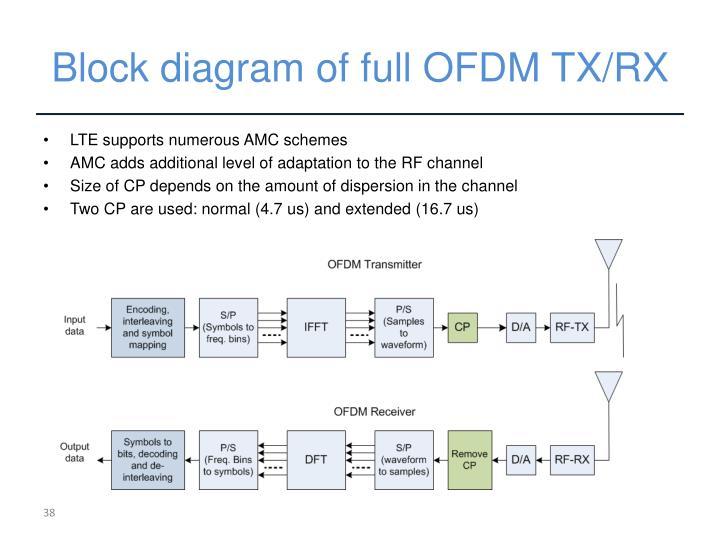 Block diagram of full OFDM TX/RX