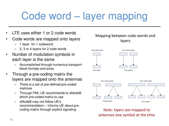 Code word – layer mapping