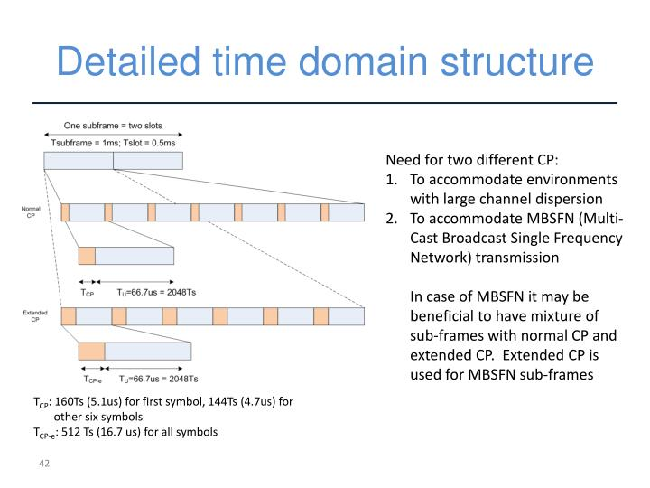 Detailed time domain structure