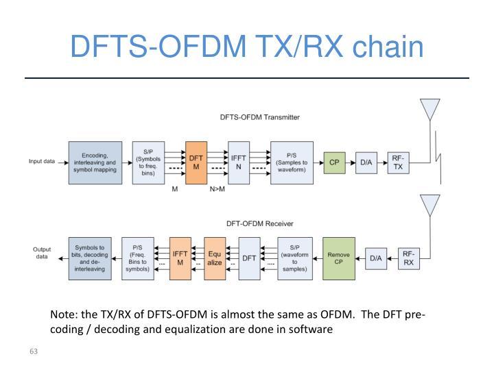 DFTS-OFDM TX/RX chain