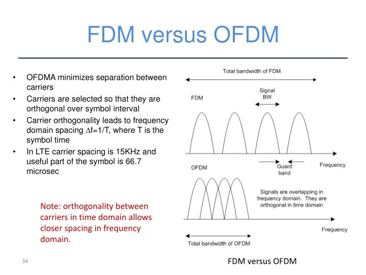 FDM versus OFDM