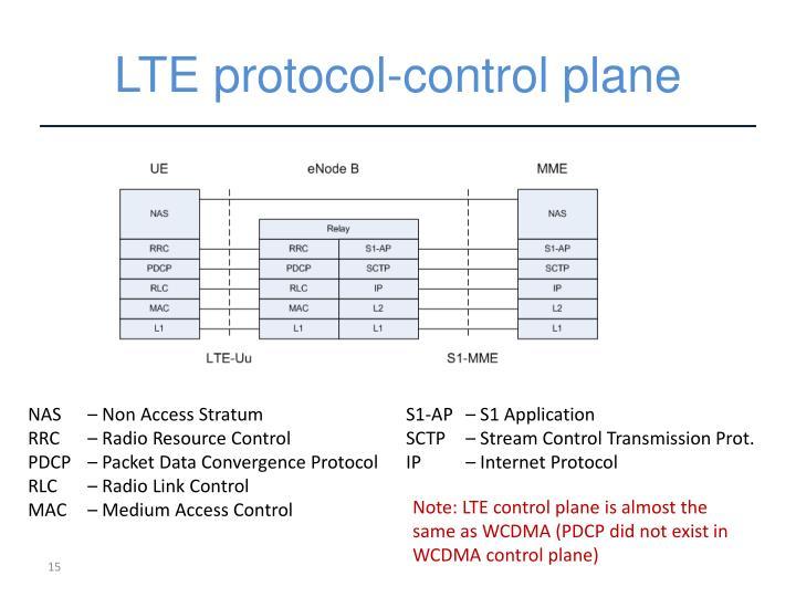 LTE protocol-control plane