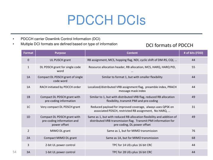 PDCCH DCIs