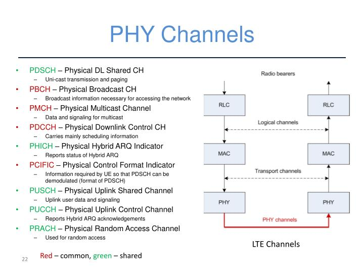 PHY Channels
