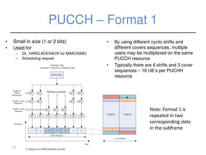 PUCCH – Format 1