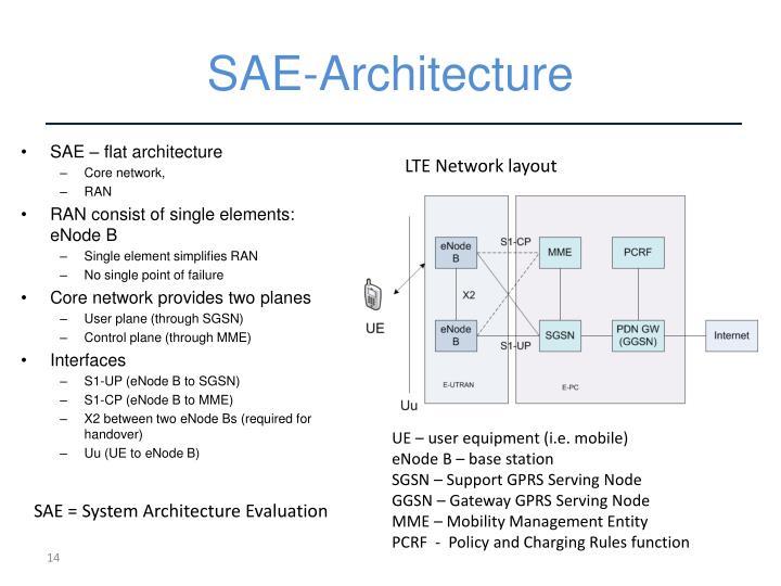 SAE-Architecture