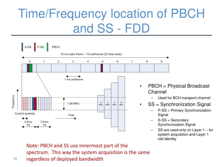 Time/Frequency location of PBCH and SS - FDD