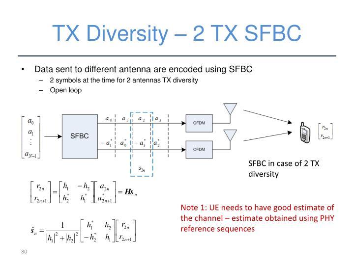 TX Diversity – 2 TX SFBC
