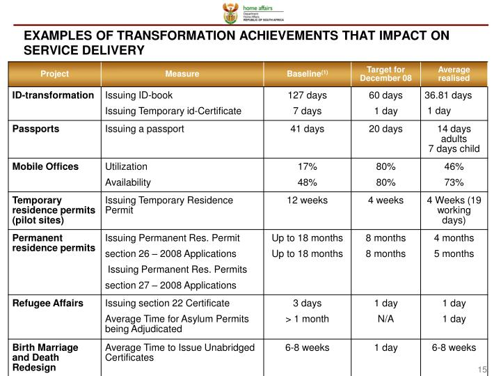 EXAMPLES OF TRANSFORMATION ACHIEVEMENTS THAT
