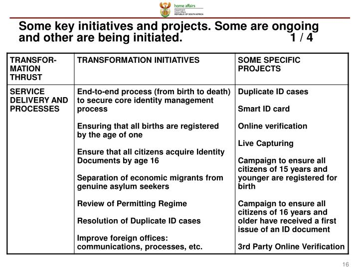 Some key initiatives and projects. Some are ongoing and other are being initiated.1 / 4