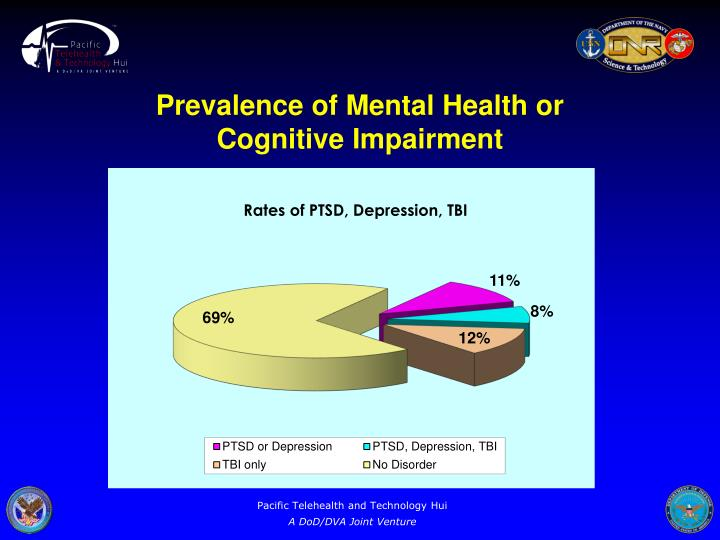 Prevalence of mental health or cognitive impairment