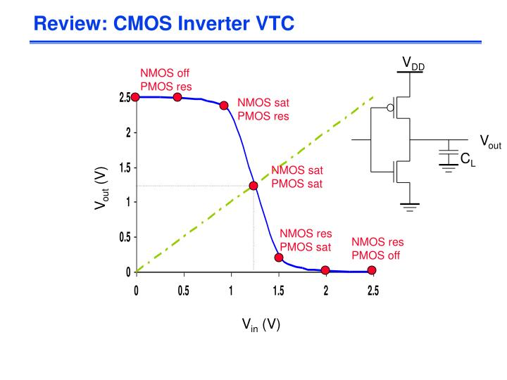 Review cmos inverter vtc