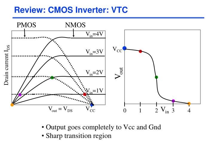 Review: CMOS Inverter: VTC