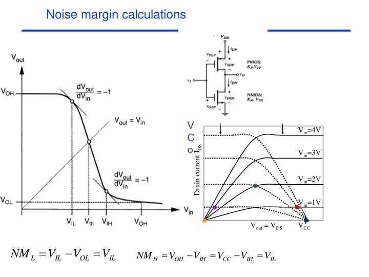 Noise margin calculations