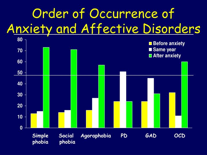 Order of Occurrence of