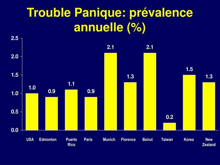 Trouble Panique: prévalence annuelle (%)