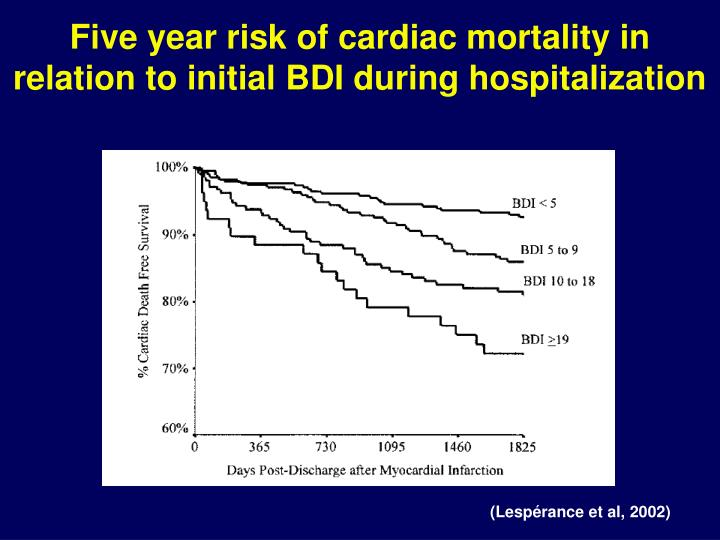 Five year risk of cardiac mortality in relation to initial BDI during hospitalization